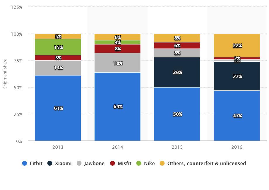 Распределение рынка в период 2013–2016
