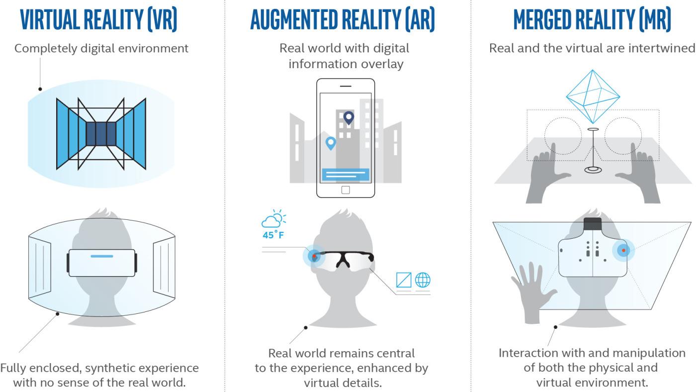 Виртуальная (VR), дополненная (AR) и смешанная (MR) реальности.