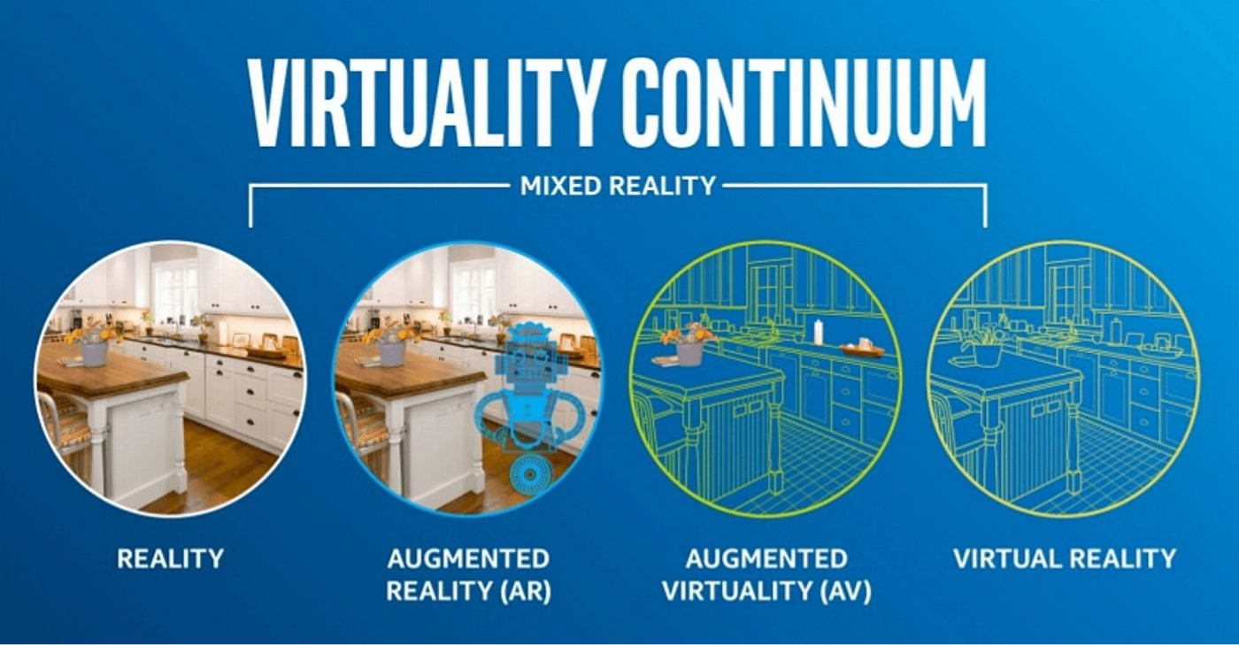 Дополненная реальность (AR) как часть смешанной.