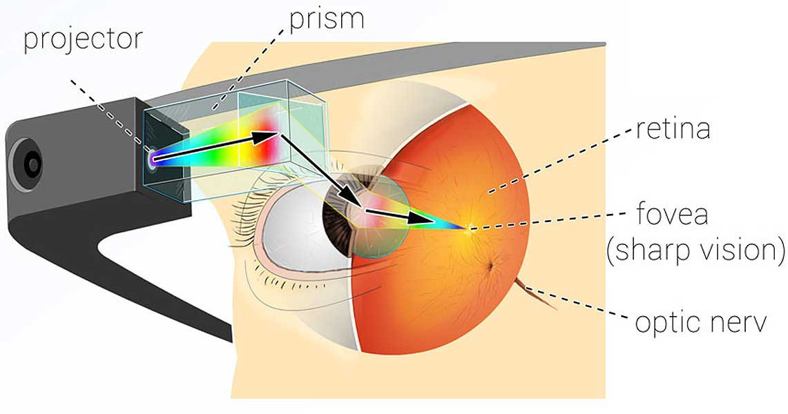 The principle of operation of the projector and prism