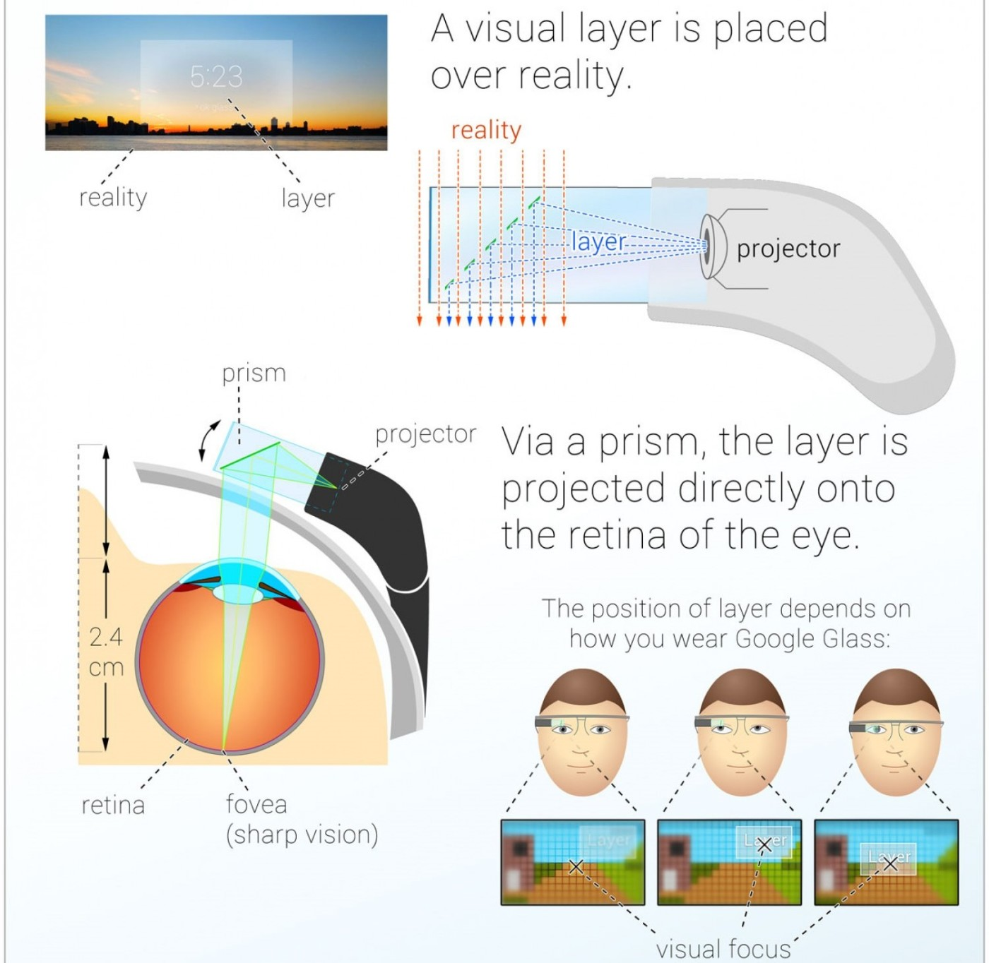 Virtual and real layers matching