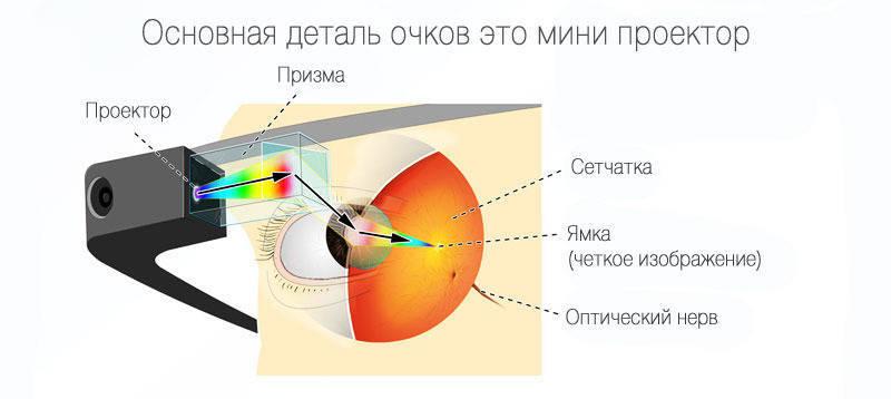 Принцип работы проектора и призмы