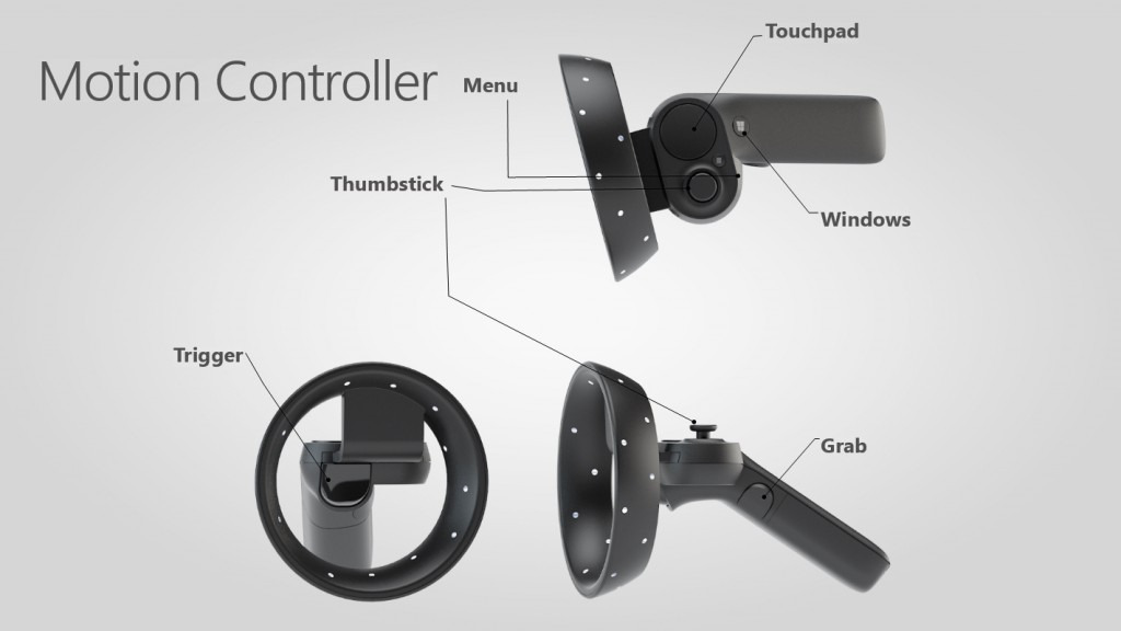 The diagram of the controller