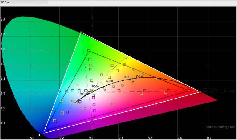 Цветовая температура, «Яркие» цвета — охват sRGB большой, но уходит в синие холодные оттенки