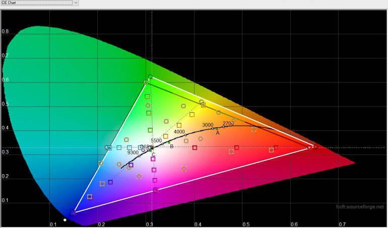 Цветовая температура, «Нормальные» цвета — близко к естественным
