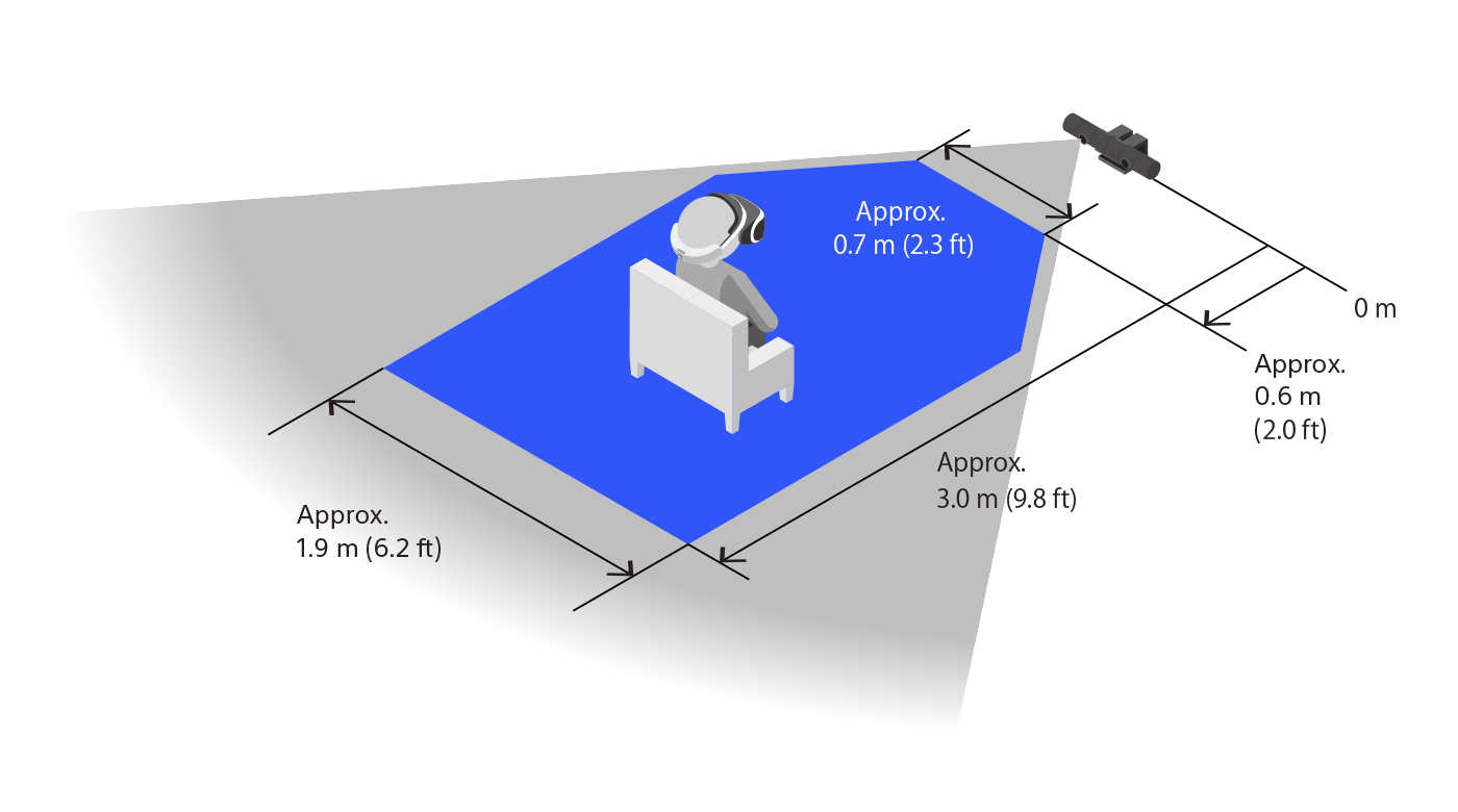 Recommended distances