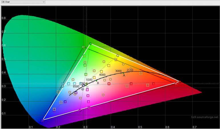 Треугольники почти совпадают — цветопередачи близка к реальной